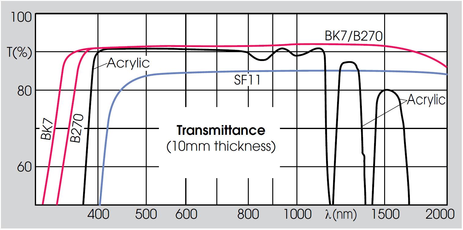 Optical Materials Comar Optics Optics For The Real World