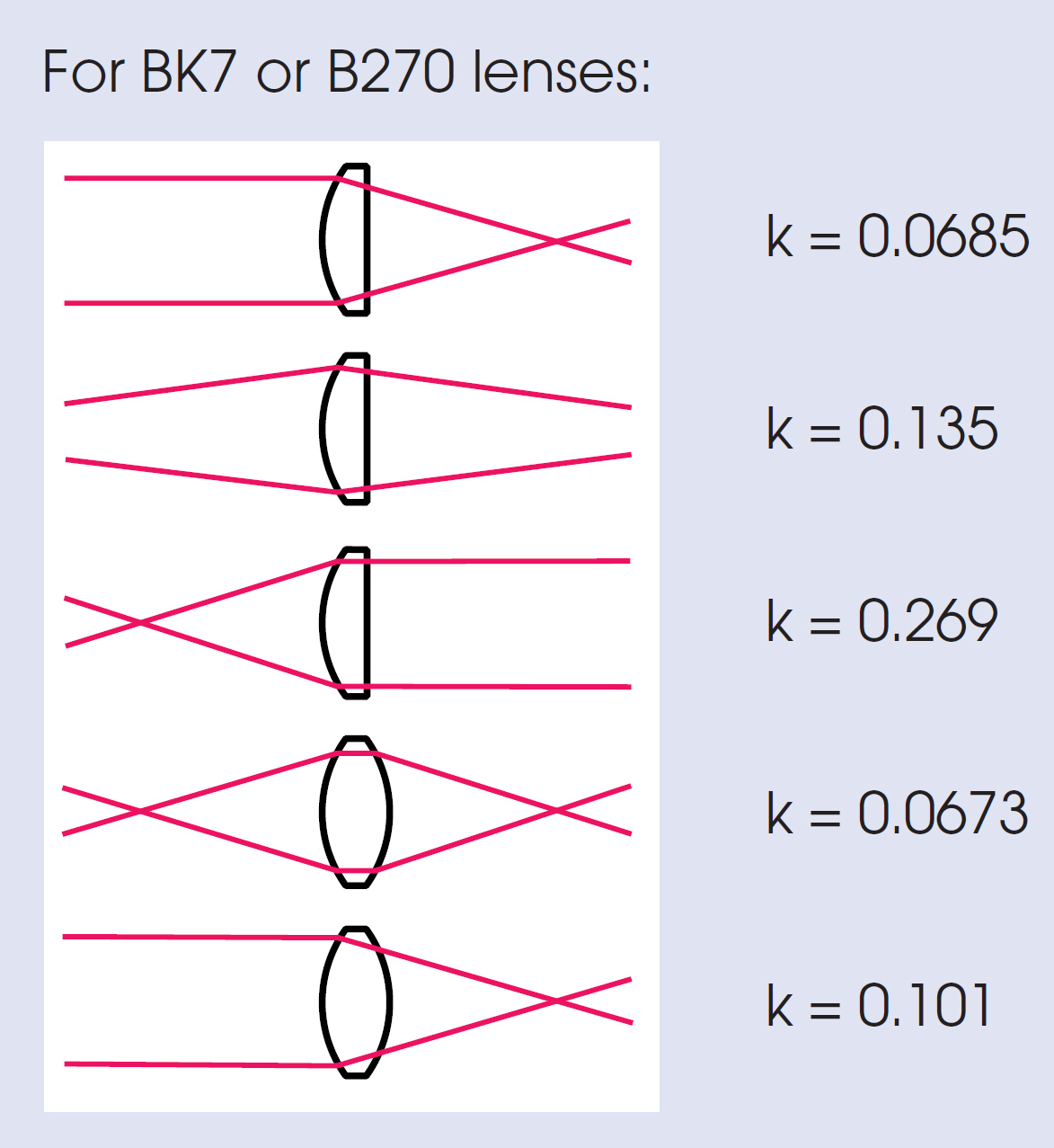 Quality biconvex lenses simple convex lenses lenses comar optics optical coatings table pooptronica Choice Image